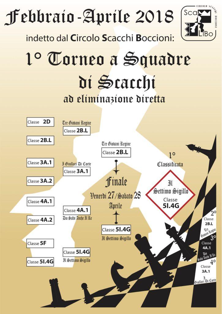 Torneo di Scacchi – i risultati!